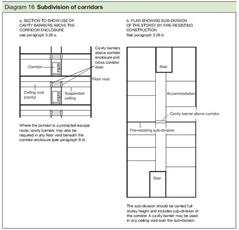Ceiling Height Building Regulations by Suspended Ceiling Building Regulations Www Energywarden Net