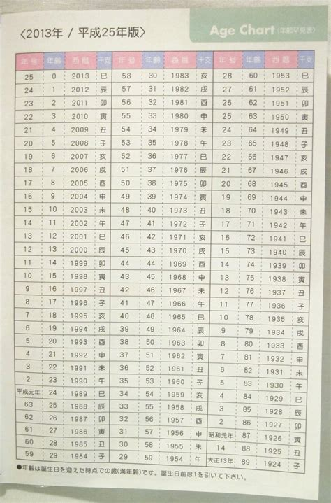Age Calendar Birth Year Chart By Age