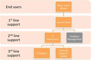 help desk level 1 itil incident management how to separate support level
