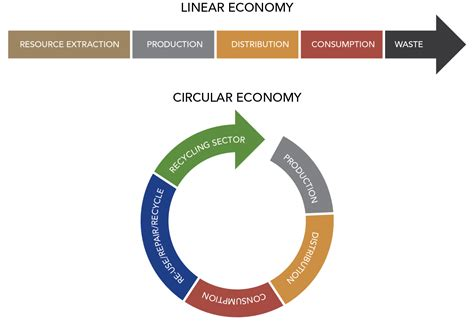 waste to wealth energy environment and sustainability books can the circular economy transform the world s number one