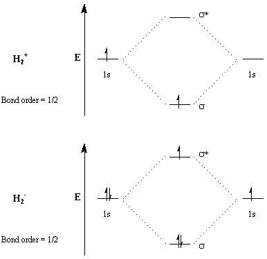 drawing molecular orbital diagrams problemsmolecular orbital