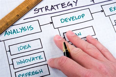 How to Create a Marketing Plan   Business Marketing Blog