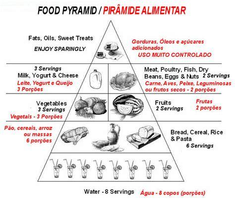 piramide alimentare inglese renasceraqui jo 195 o mac santos a roda dos alimentos e a