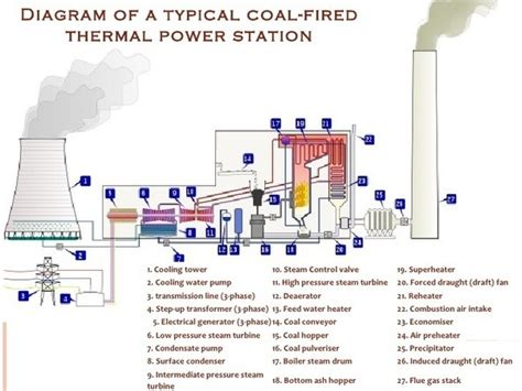 layout of the thermal power plant how to design a 200mw thermal power plant quora