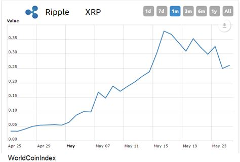 airbnb xrp bitcoin rival ripple is suddenly sitting on billions of