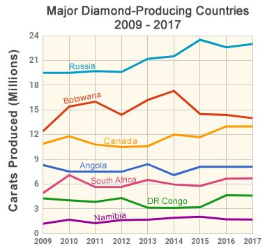 canadian diamond mines: the surprise in northern canada