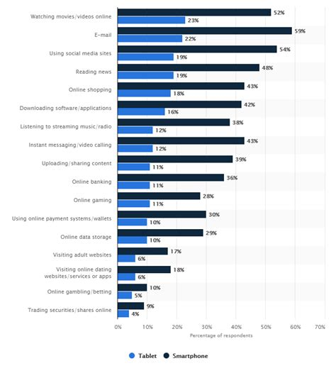 mobile marketing statistics mobile marketing statistics and trends to help you plan