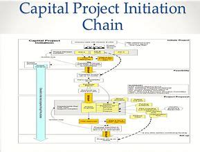 Project Initiation Documentation Wikipedia Agile Project Initiation Document Template