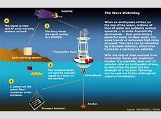 Jovana's Science Blog: Tsunami Warning Systems