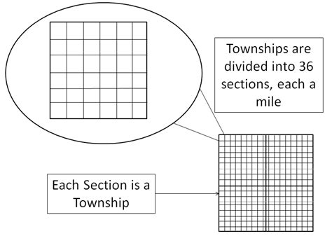 what is section township range township section range what do they mean armls