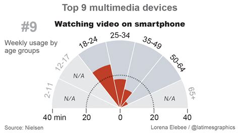 how to apply for section 8 in louisiana how the u s spends its time on multimedia devices la times