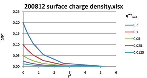 charge density capacitor une maison confortable pour vous mars 2014