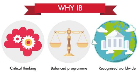 international baccalaureate ib in malaysia eduadvisor
