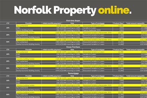 Norfolk Property Records The Best Current Mortgage Rates Norfolk Property