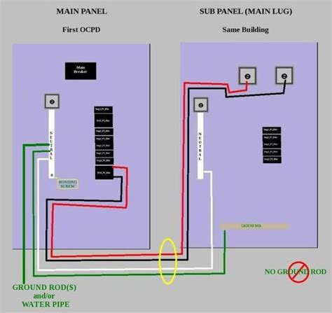 crude diagram for installing a sub panel in the same
