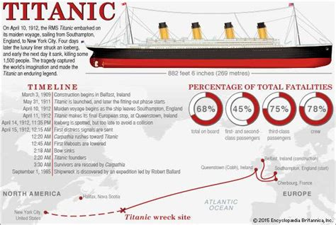 Newspaper History Facts Britannica Titanic History Sinking Rescue Survivors Facts Britannica