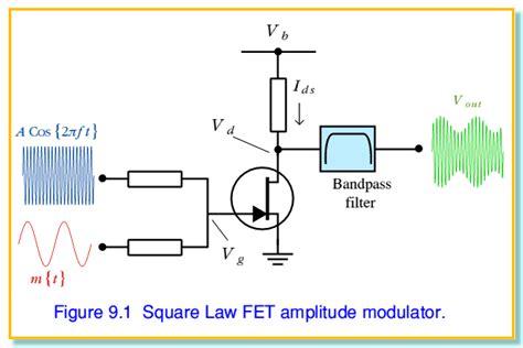 design guidelines for spatial modulation amplitude modulation and demodulation