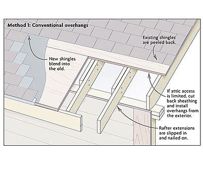 Building A Gambrel Roof by Adding Roof Overhangs Fine Homebuilding