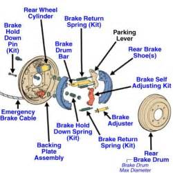 Drum Brake System Components And Operation Ford F150 F250 Why Is My Emergency Brake Stuck Ford