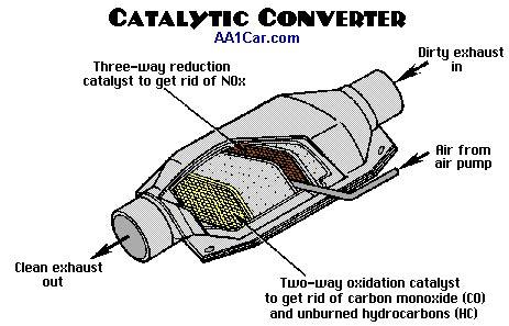 diagnose p0420 catalytic converter code