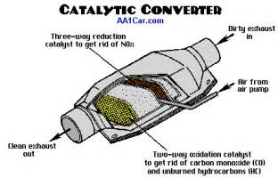 What Does A Cadillac Converter Do Diagnose P0420 Catalytic Converter Code