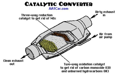 P0420 Toyota Sequoia Diagnose P0420 Catalytic Converter Code