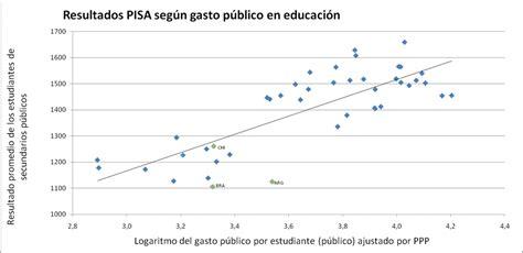 deducibles en educacion tabla gasto exodo de la educaci 243 n p 250 blica taringa