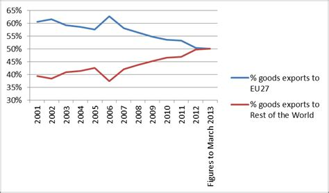 uk trade in open europe new ons figures show the trade deficit with