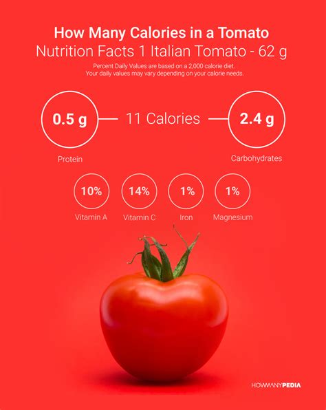 calories in how many calories in a tomato howmanypedia