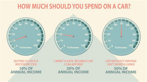what percentage of income should be spent on housing how much should you spend on a car