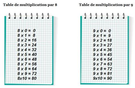Table De Multiplication by Table De Multiplication De 9 Search Results Calendar 2015