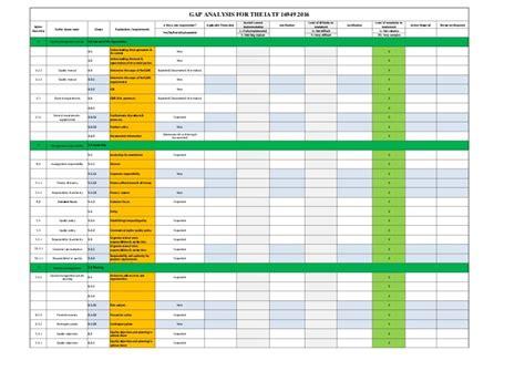 Gap Analysis For Iatf 16949 2016 Iatf 16949 Quality Manual Template