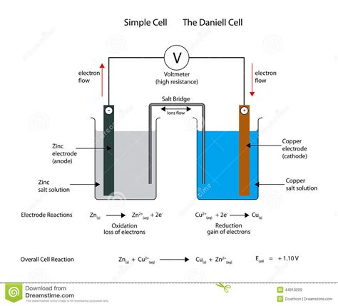 diagram of daniell cell simple electrochemical or galvanic cell the daniell cell