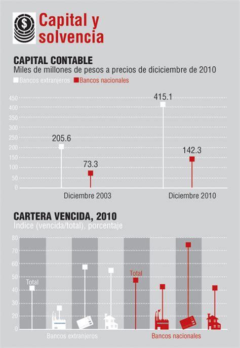 2085 que banco es sobre la nacionalidad de la banca mexicana nexos