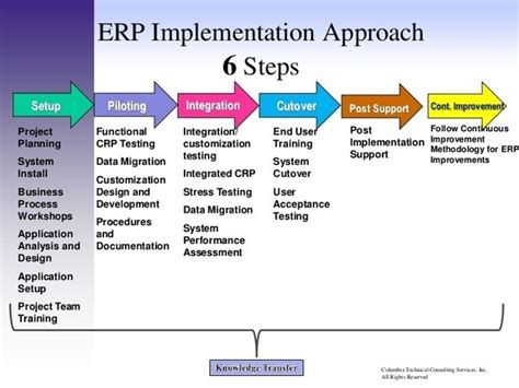 implementation methodology template why erp implementation is a challenging task quora