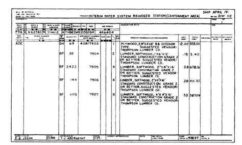 bill of material bill of materials issue of materials