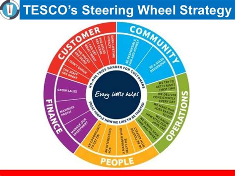 tesco layout strategy 11 strategic planning in retail