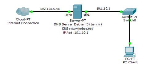 cara konfigurasi dns server pada debian 6 cara konfigurasi dns server pada debian 5 lenny debian