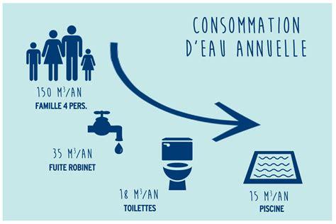 Consommation Moyenne by Piscine Une Consommation D Eau Toute Relative Diffazur