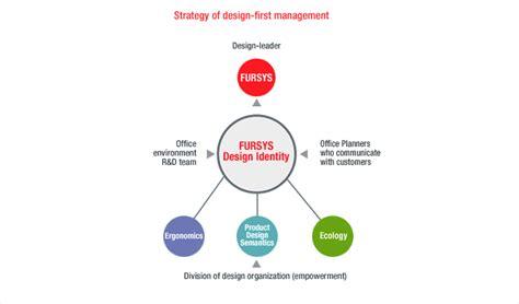 design of management system design management fursys