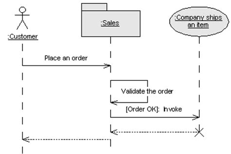 uml design process uml business process diagram best free home design