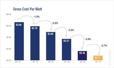 solar cost per watt installed 2018 average cost of solar panels in the u s energysage