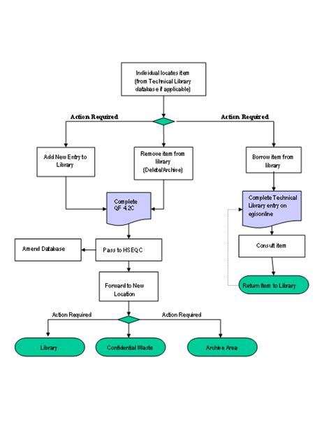 library flowchart flowchart of library management system create a flowchart