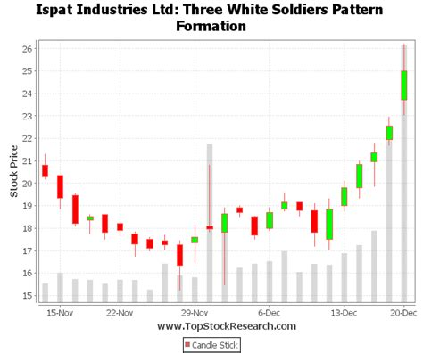 stock pattern three white soldiers exle of three white soldiers candlestick pattern