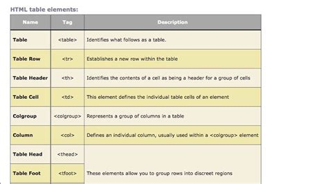 html for a table html building tables