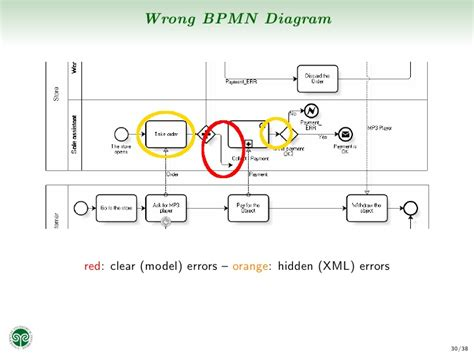 bpmn diagram powerpoint bpmn diagram powerpoint images how to guide and refrence