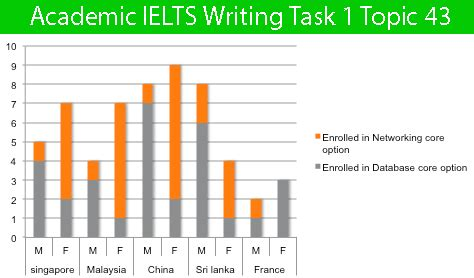ielts academic writing task 1 sles 450 high quality sles for your reference to gain a high band score 8 0 in 1 week books 100 sle ielts essays ap essays graded free