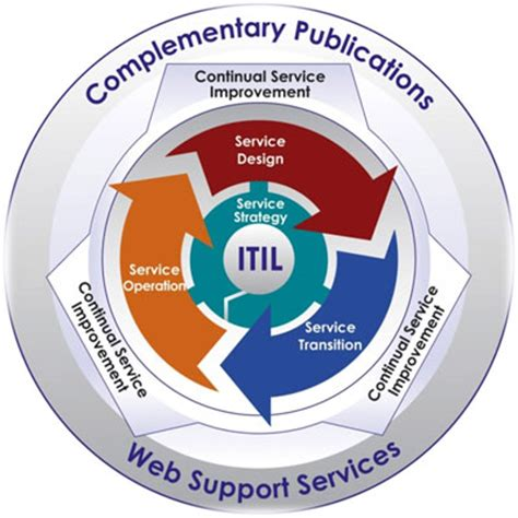 itil diagram exles index of wp content gallery itil