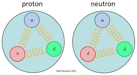 What Is The Meaning Of Proton by Protons And Neutrons The Pandemonium In Matter