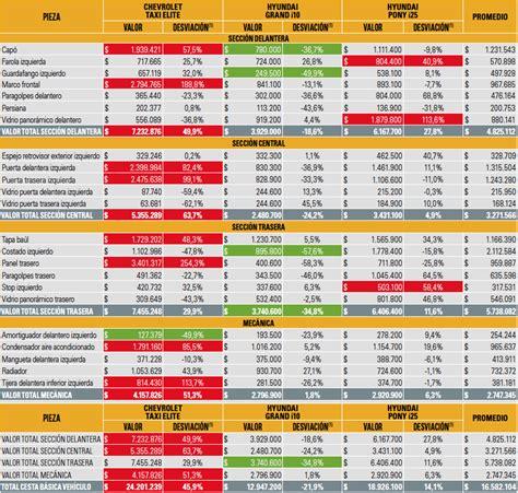 tabla rte ica 2016 tabla de soat 2016 tabla tarifas taxi 2016 taxis sed 225 n